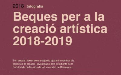 Beques per a la creació artística 2018-2019. [Infografia]